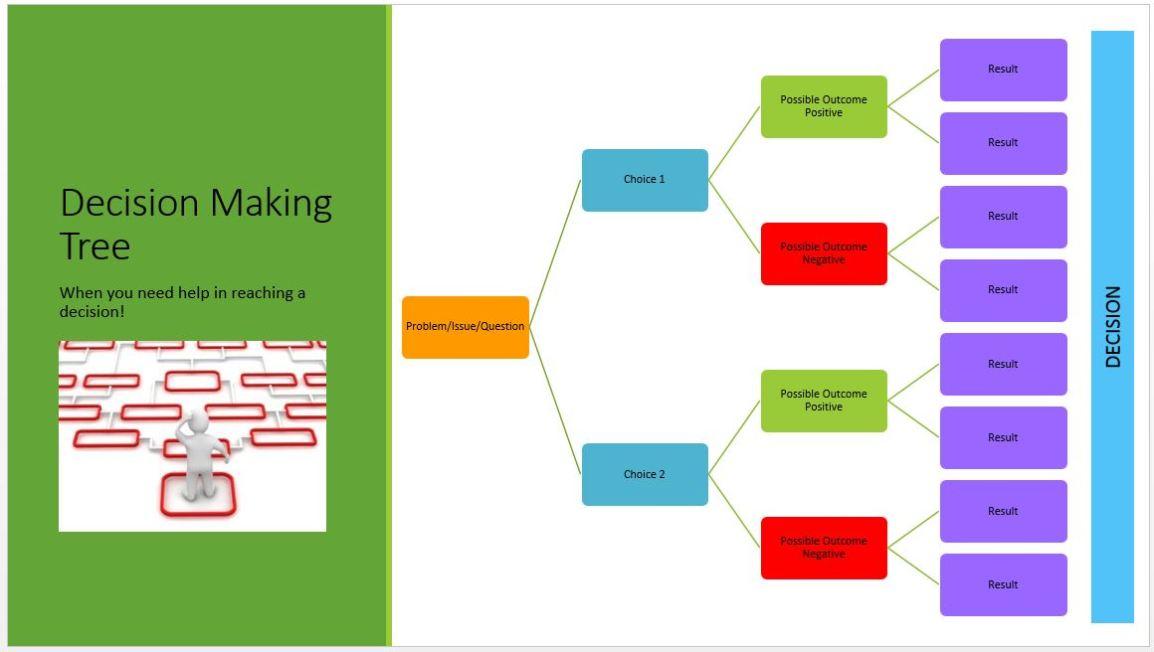 decision-making-tree